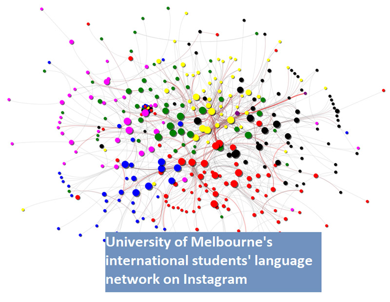 Network Analysis the Cross-Cultural Interaction of International Students