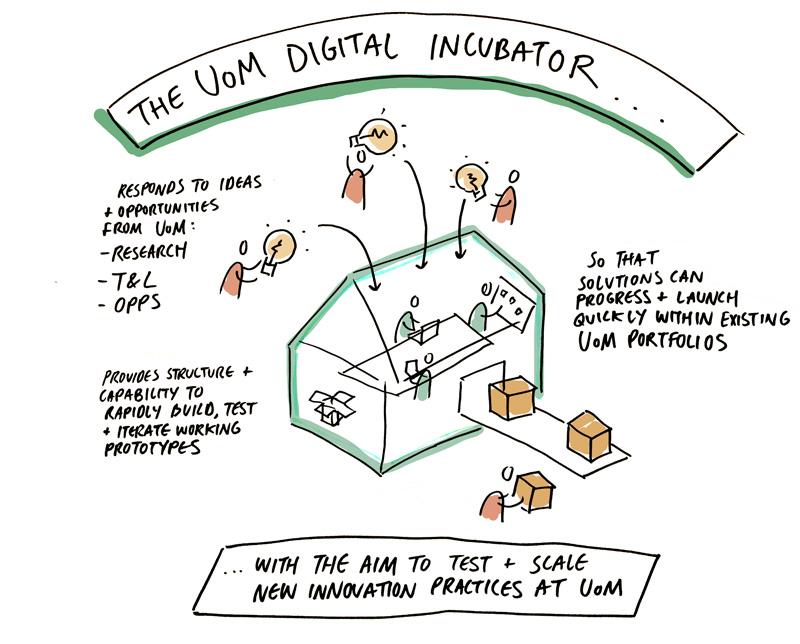 UoM Digital Incubator