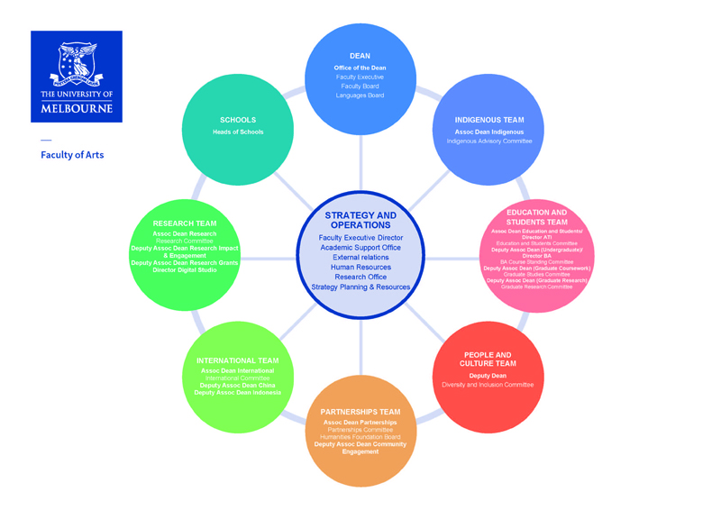 Faculty of Arts strategy and operations diagram 2019-2025