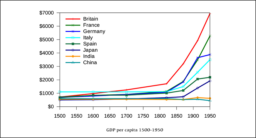 Kanguole. Gross domestic product (at purchasing power parity) per capita between 1500 and 1950 in 1990 International Dollars for selected nations