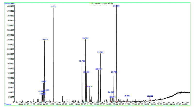 Chromatogram of oil paint sample
